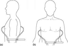 Lateral Diameter Chest