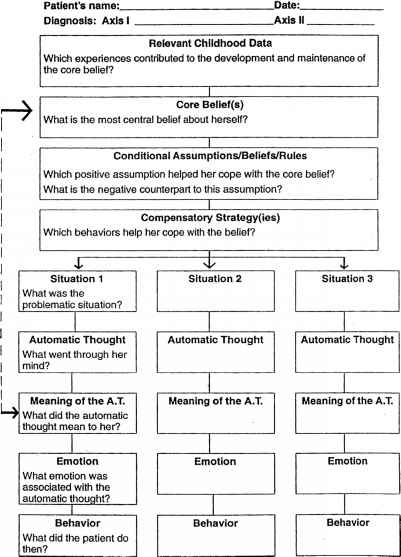 Cognitive Conceptualization Diagram