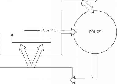 Policy Formulation