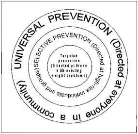 Levels Prevention